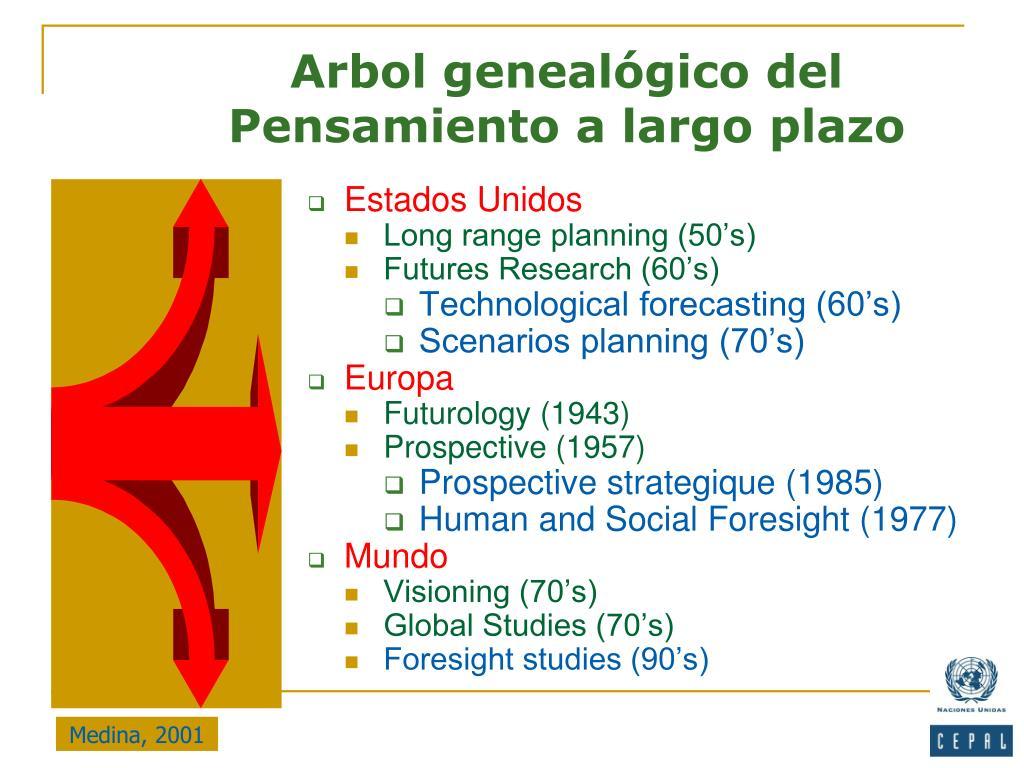 Arbol genealógico del Pensamiento a largo plazo