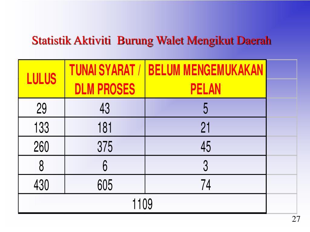Statistik Aktiviti  Burung Walet Mengikut Daerah