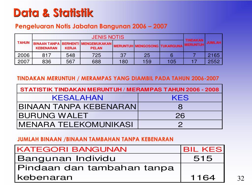 Data & Statistik