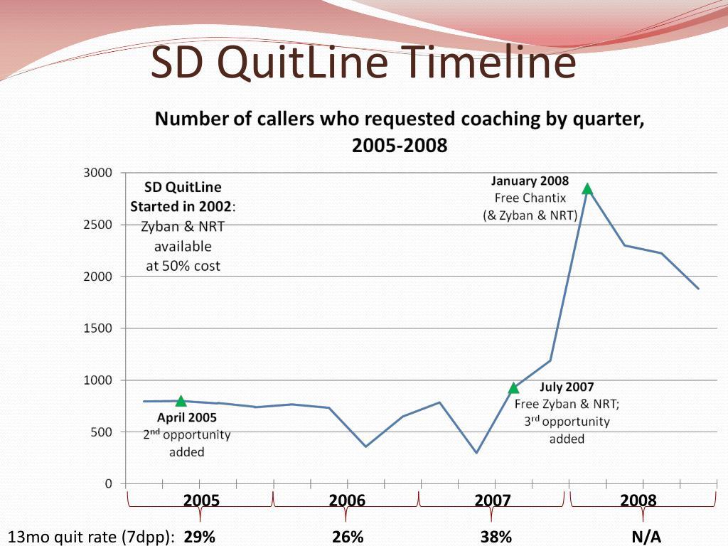 SD QuitLine Timeline