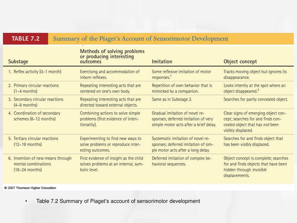Table 7.2 Summary of Piaget's account of sensorimotor development