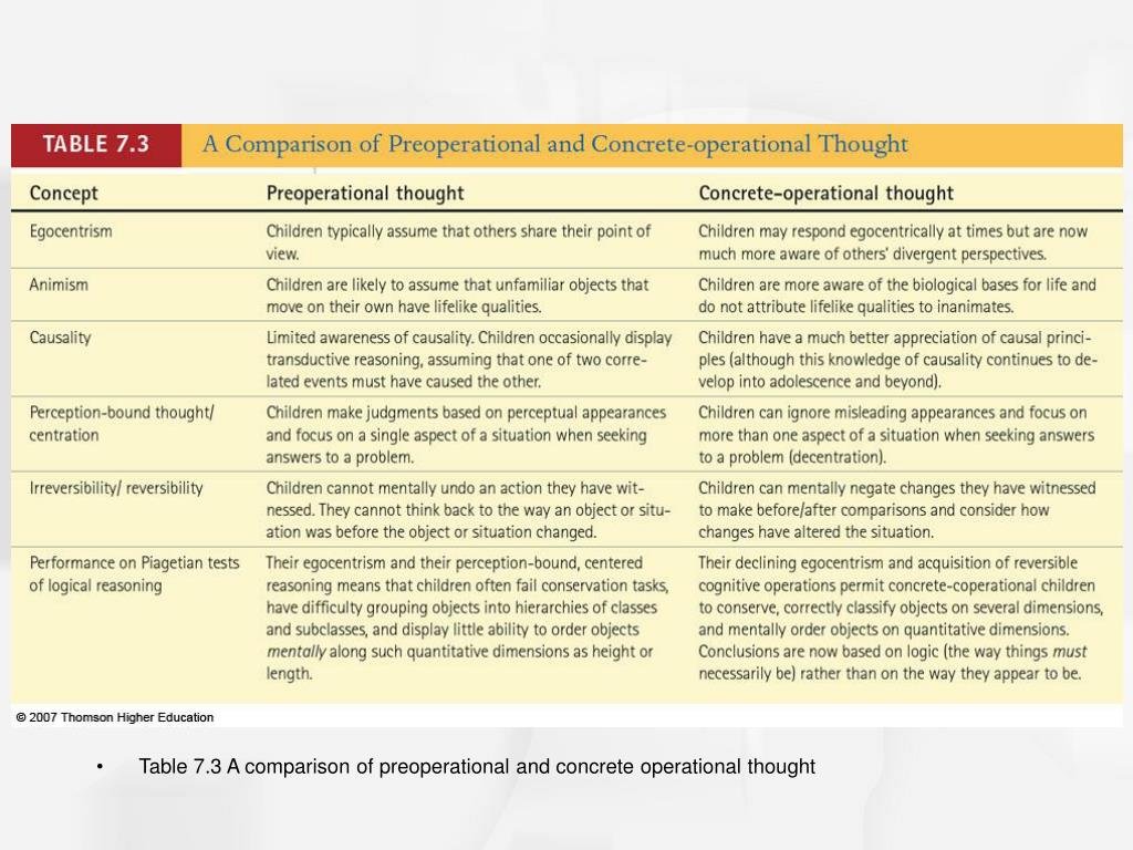 Table 7.3 A comparison of preoperational and concrete operational thought