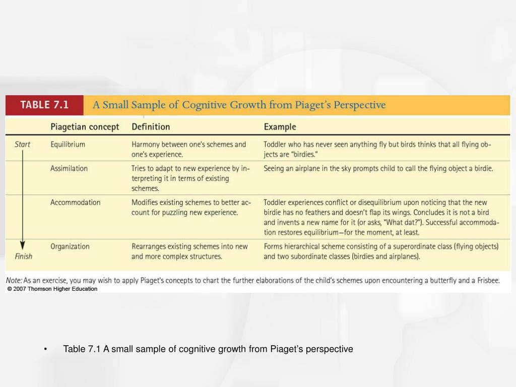 Table 7.1 A small sample of cognitive growth from Piaget's perspective