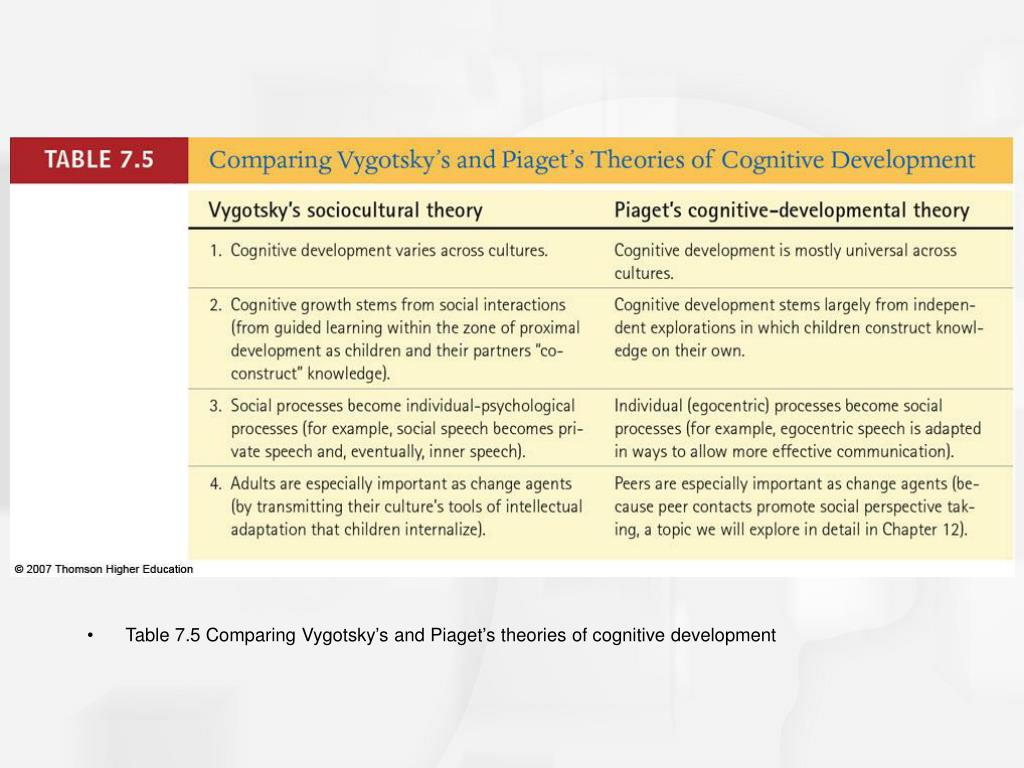 Table 7.5 Comparing Vygotsky's and Piaget's theories of cognitive development