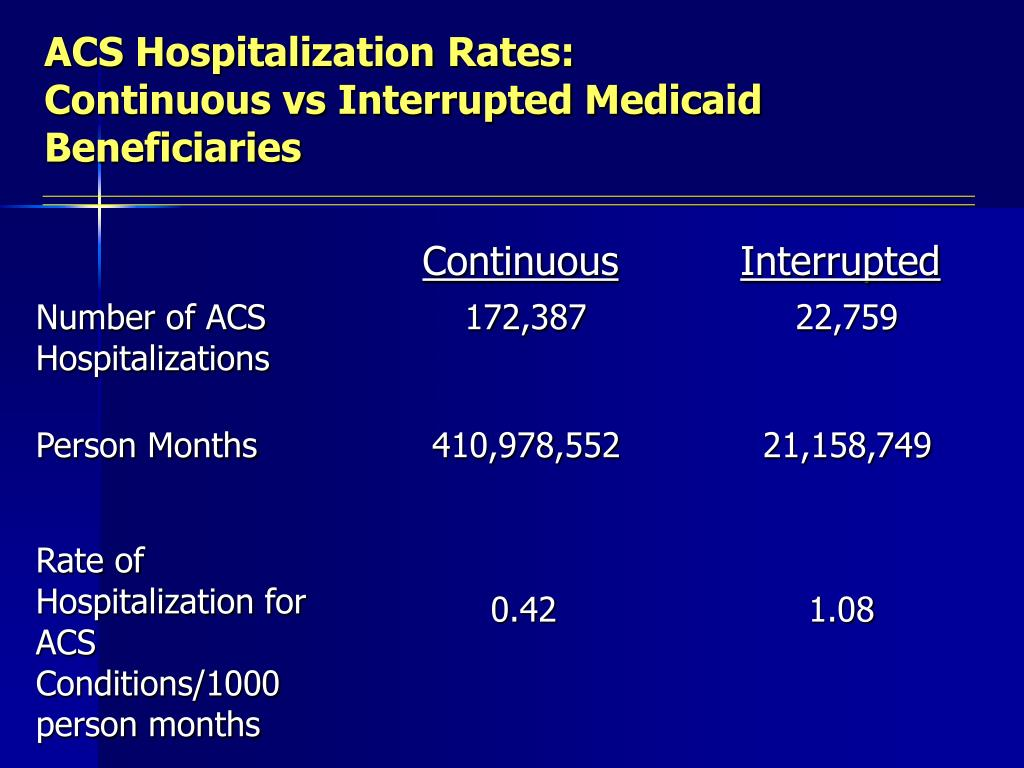 ACS Hospitalization Rates:
