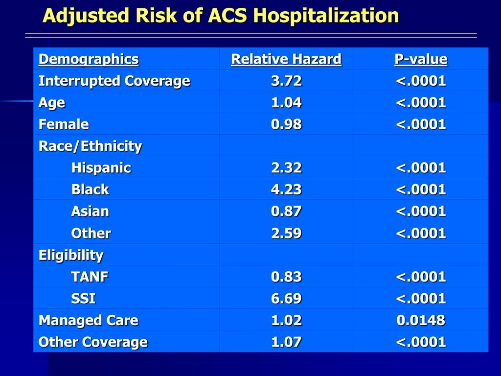 Adjusted Risk of ACS Hospitalization