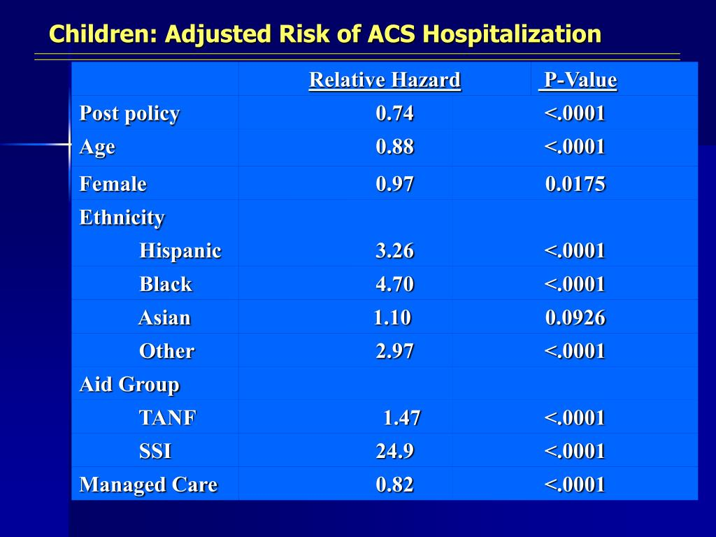 Children: Adjusted Risk of ACS Hospitalization