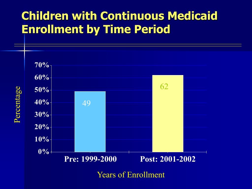 Children with Continuous Medicaid Enrollment by Time Period