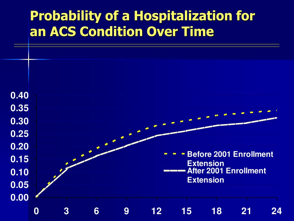 Probability of a Hospitalization for an ACS Condition Over Time