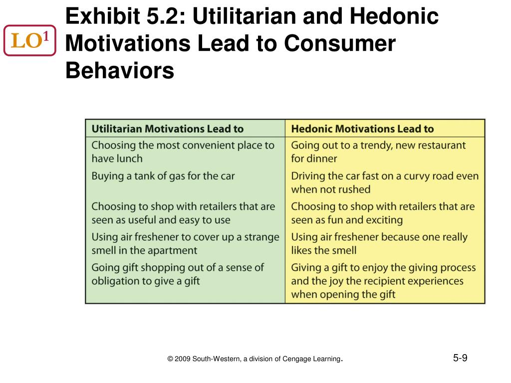 utilitarian hedonic Advances in consumer research volume 12, 1985 pages 7-10 hedonic and utilitarian aspects of consumer behavior: an attitudinal perspective olli t ahtola, university of denver.
