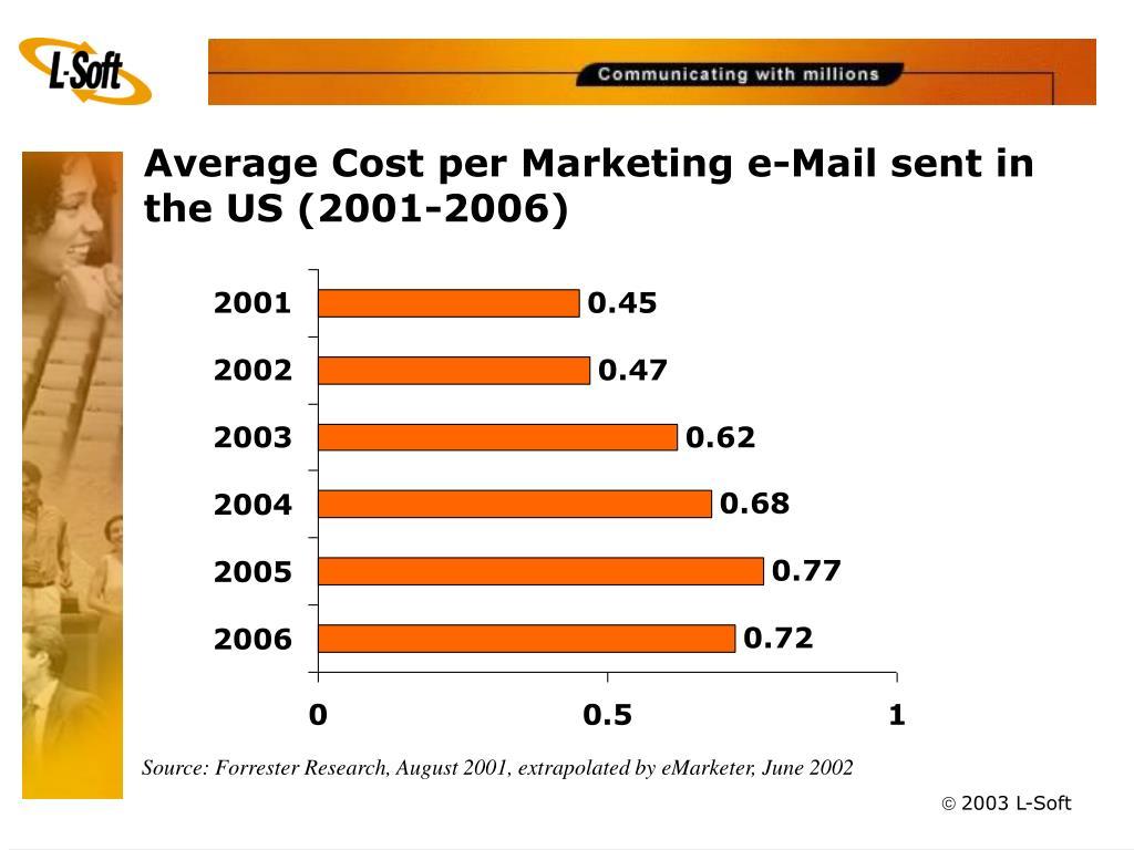 Average Cost per Marketing e-Mail sent in the US (2001-2006)