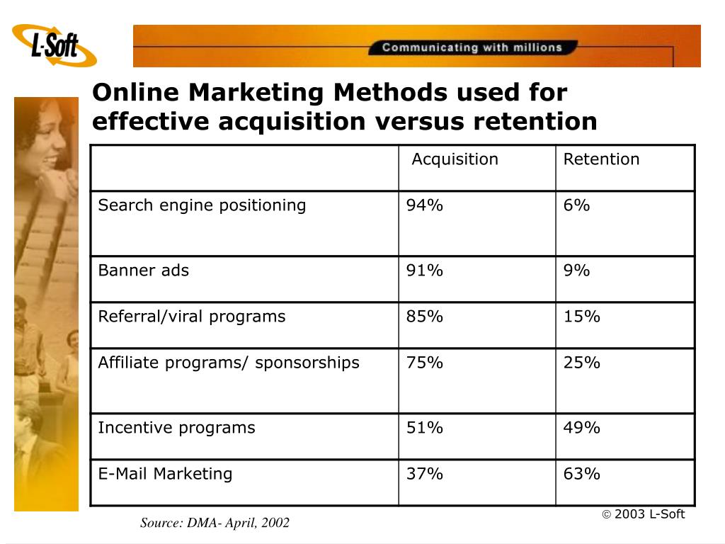 Online Marketing Methods used for effective acquisition versus retention