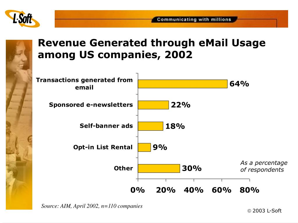 Revenue Generated through eMail Usage among US companies, 2002
