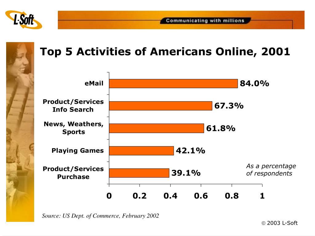 Top 5 Activities of Americans Online, 2001