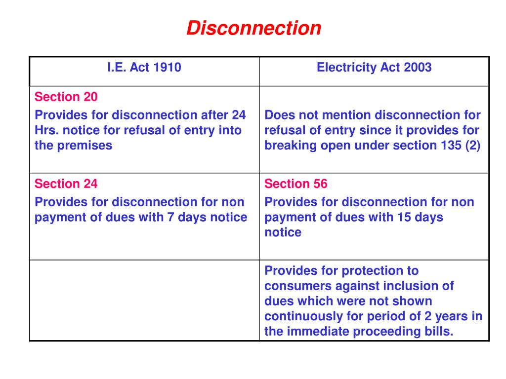 Electricity Act 2003 Compounding