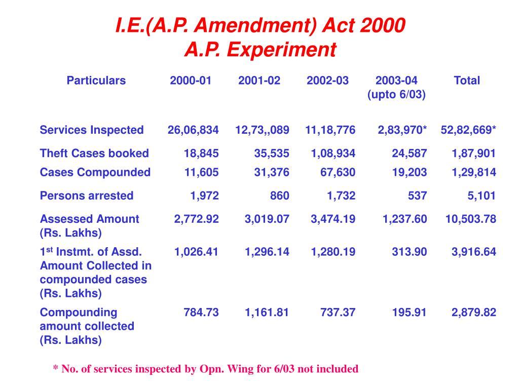I.E.(A.P. Amendment) Act 2000