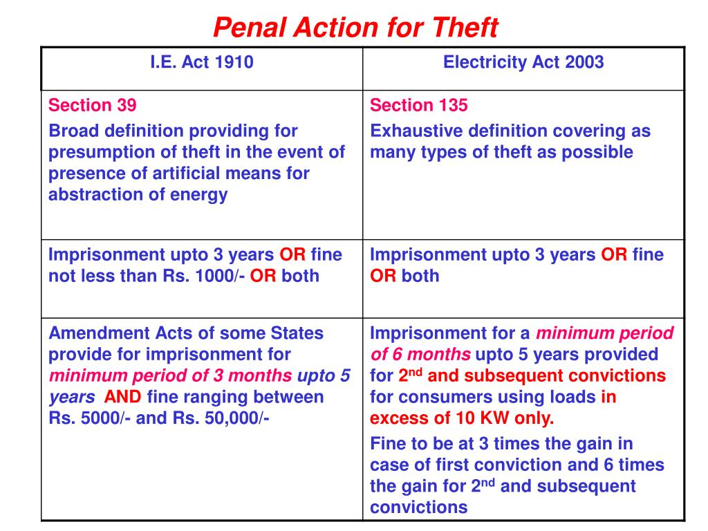 Penal Action for Theft