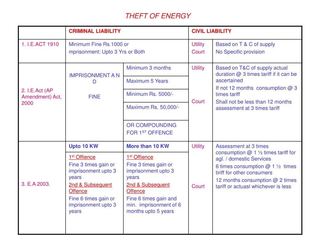THEFT OF ENERGY