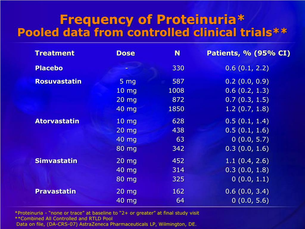 Frequency of Proteinuria*
