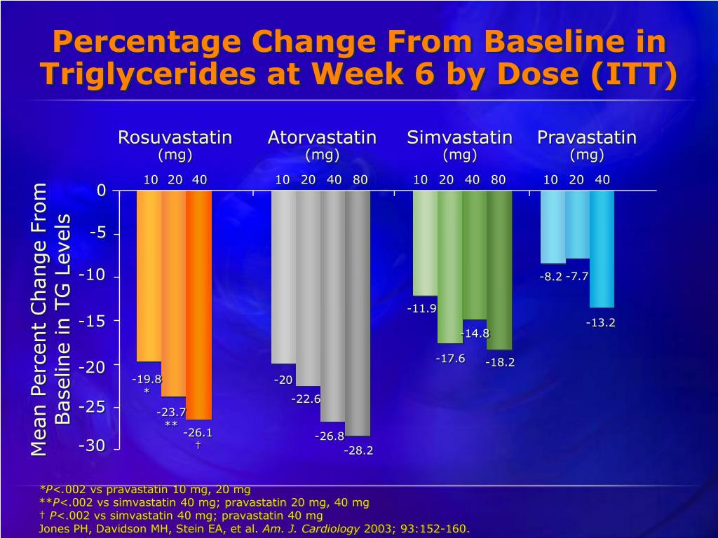 Percentage Change From Baseline in Triglycerides at Week 6 by Dose (ITT)