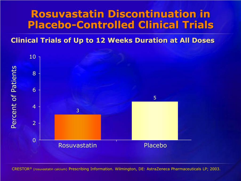 Rosuvastatin Discontinuation in