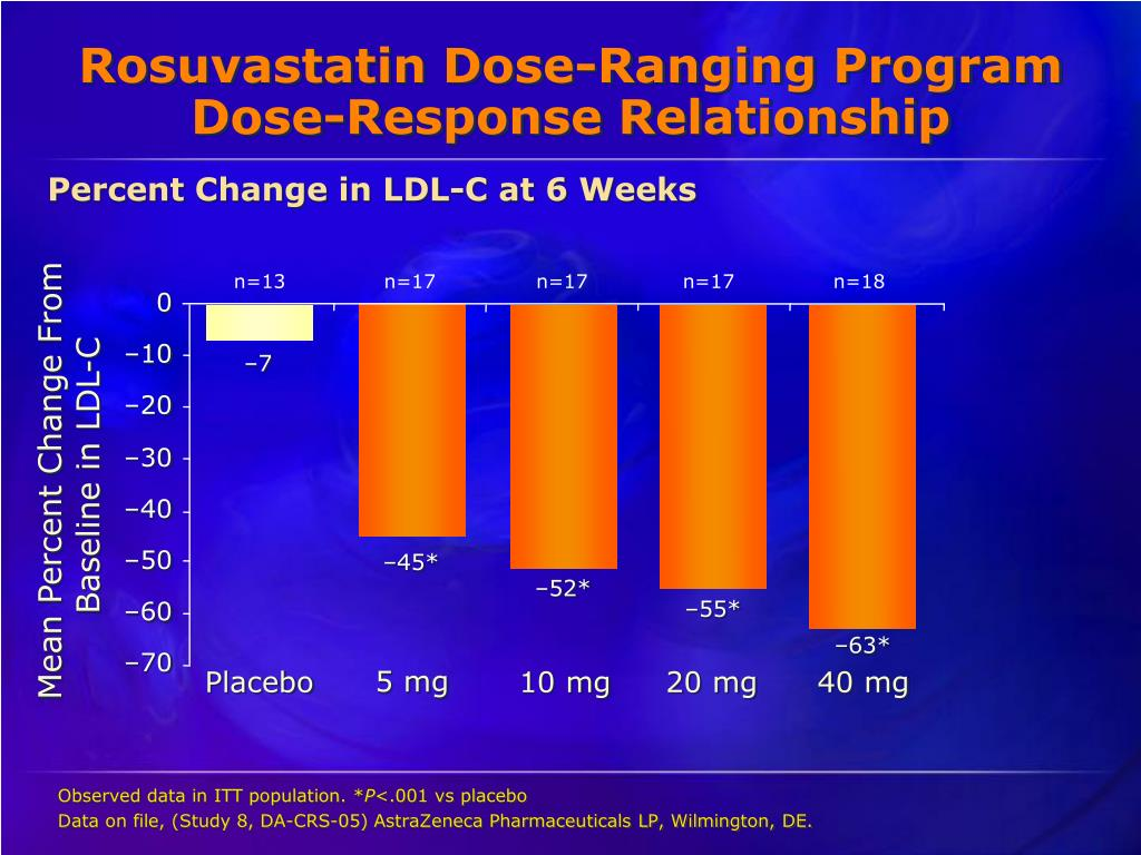 Rosuvastatin Dose-Ranging Program