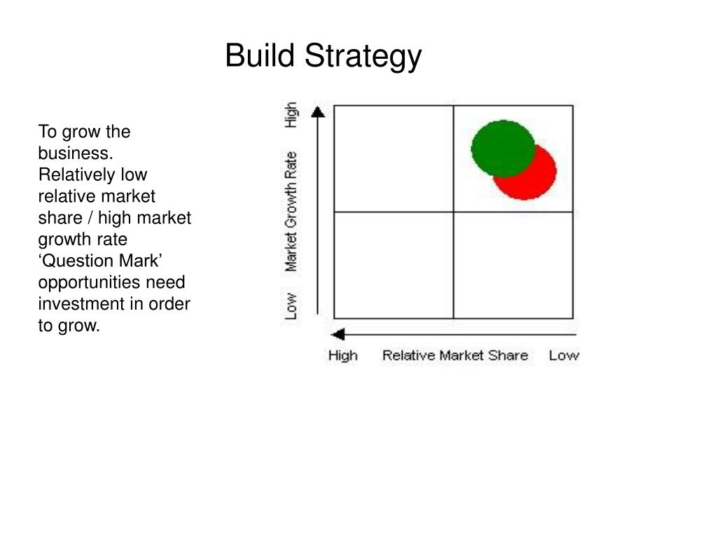 Build Strategy