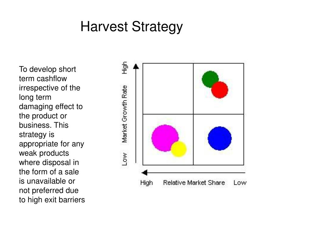 Harvest Strategy