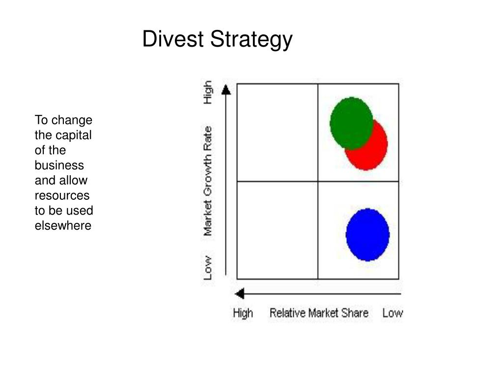 Divest Strategy