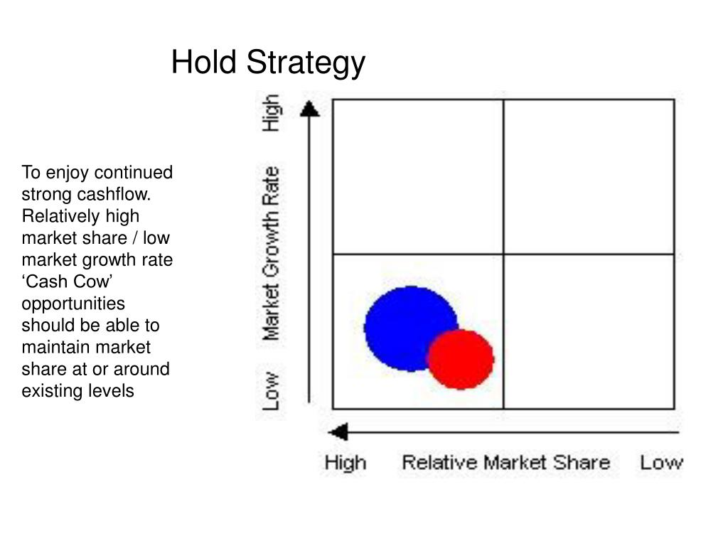 Hold Strategy