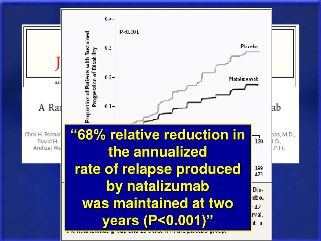 """68% relative reduction in the annualized"