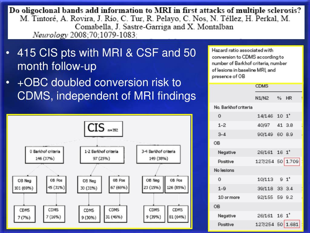 415 CIS pts with MRI & CSF and 50 month follow-up