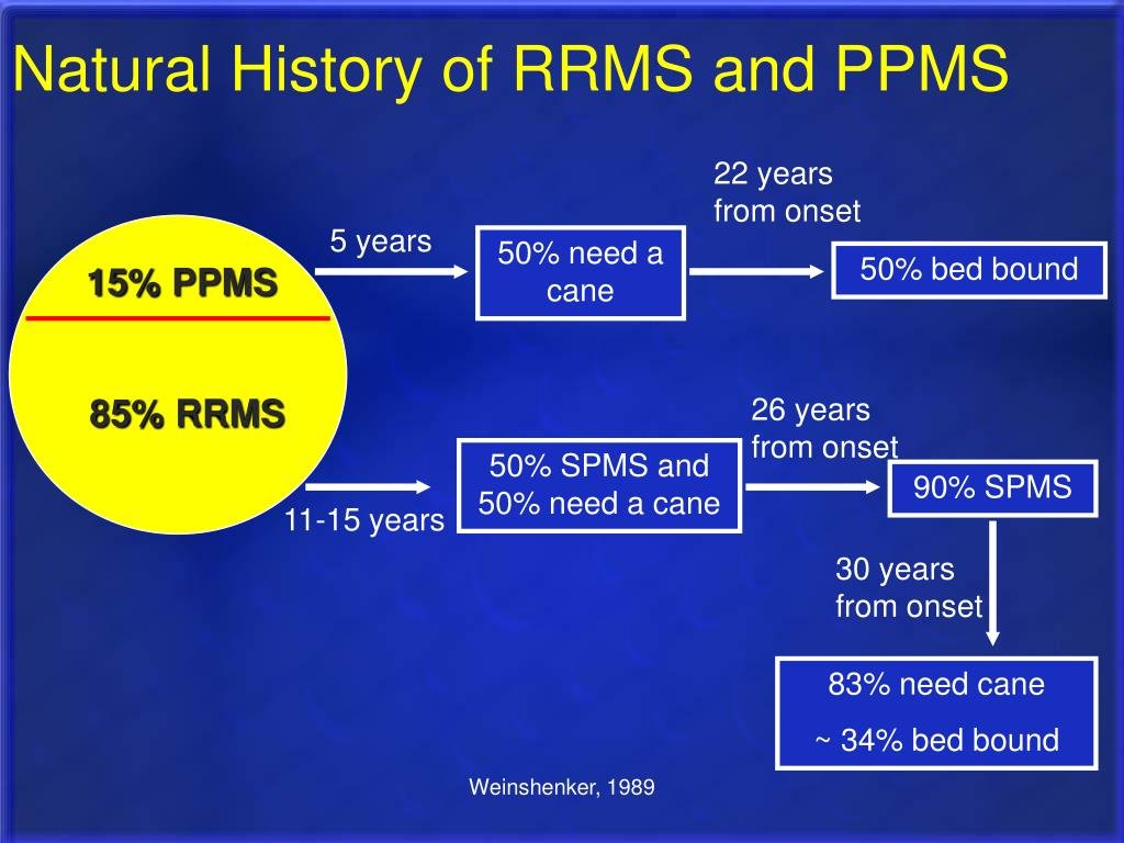 Natural History of RRMS and PPMS