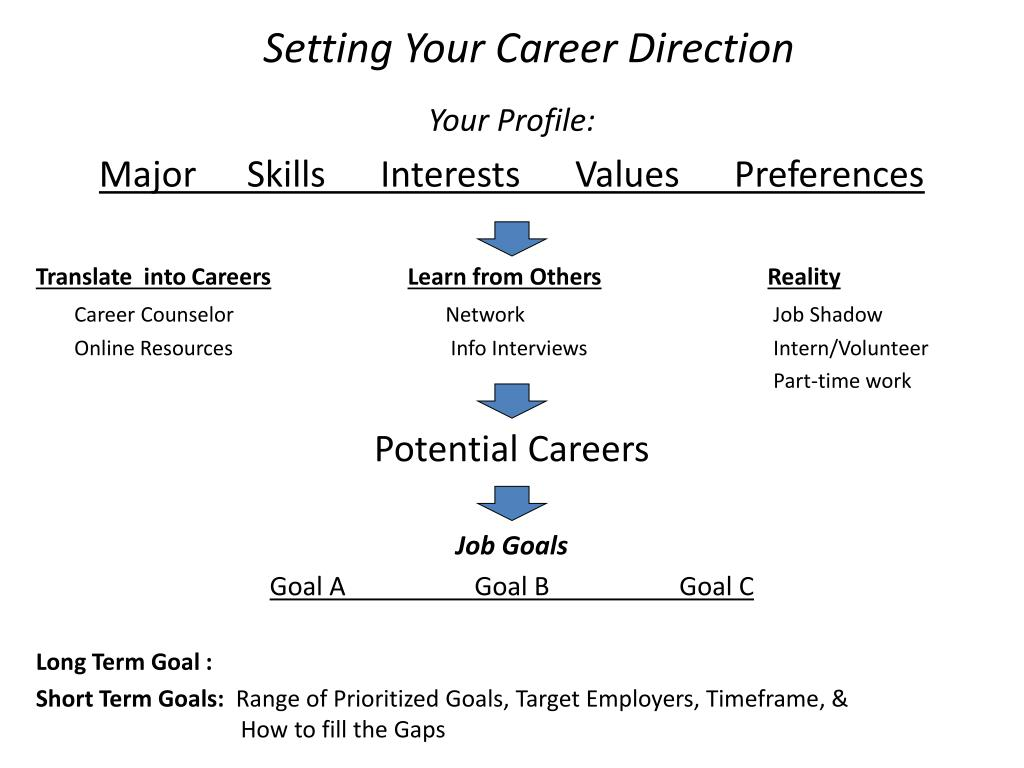 Setting Your Career Direction