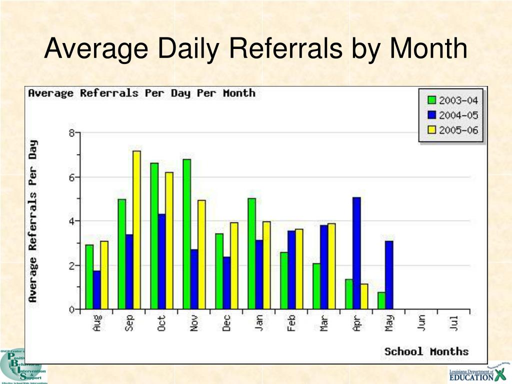 Average Daily Referrals by Month
