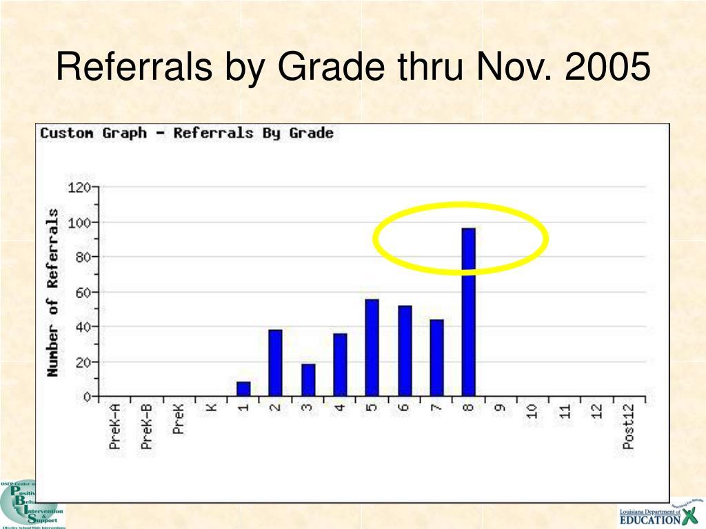 Referrals by Grade thru Nov. 2005