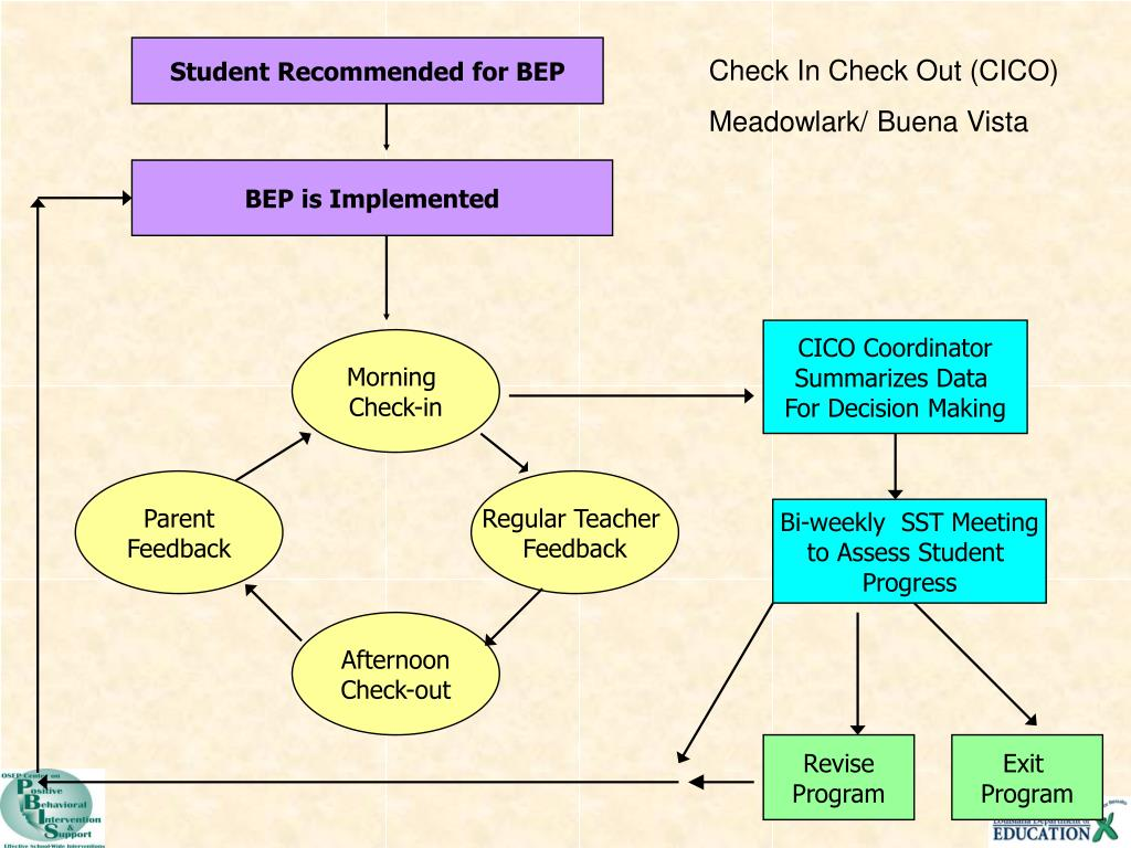 Student Recommended for BEP