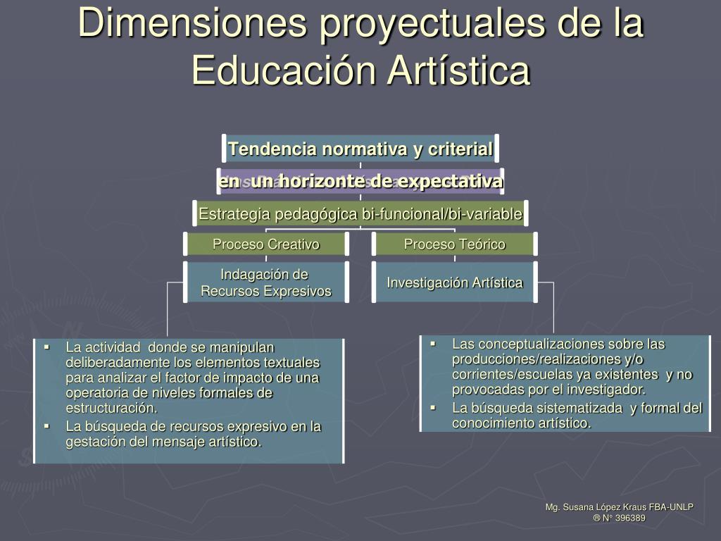 Dimensiones proyectuales de la Educación Artística