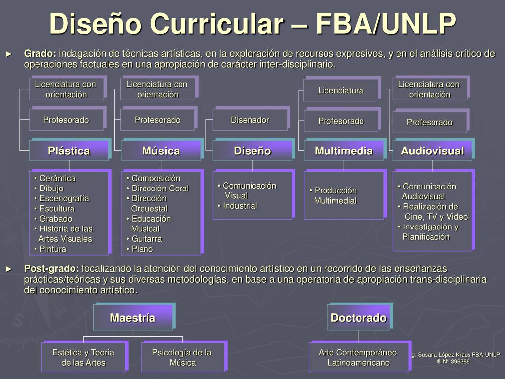 Diseño Curricular – FBA/UNLP