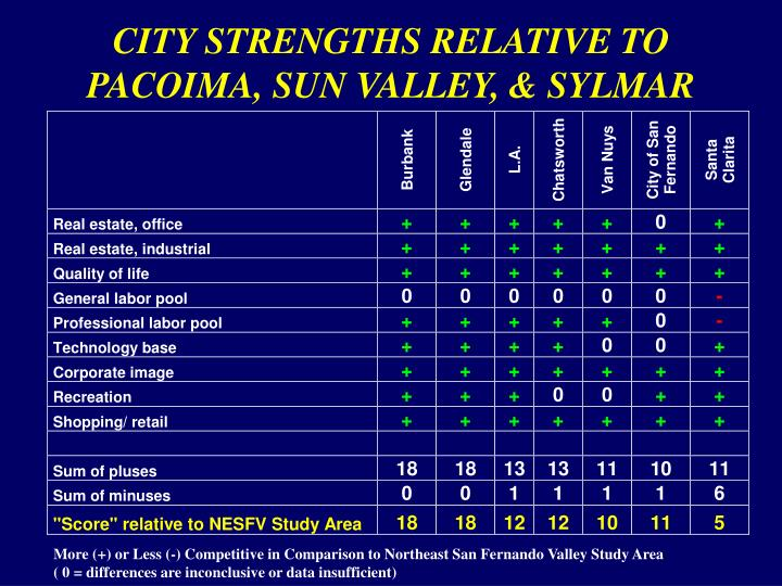 CITY STRENGTHS RELATIVE TO PACOIMA, SUN VALLEY, & SYLMAR
