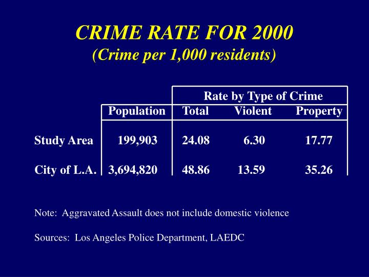 CRIME RATE FOR 2000