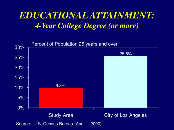 EDUCATIONAL ATTAINMENT: