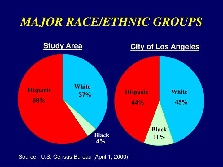 MAJOR RACE/ETHNIC GROUPS