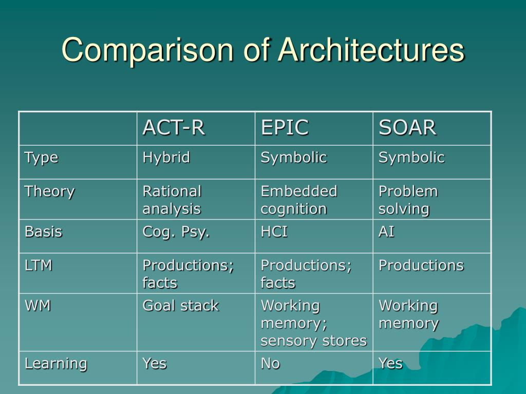 Comparison of Architectures