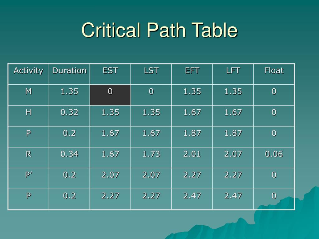 Critical Path Table