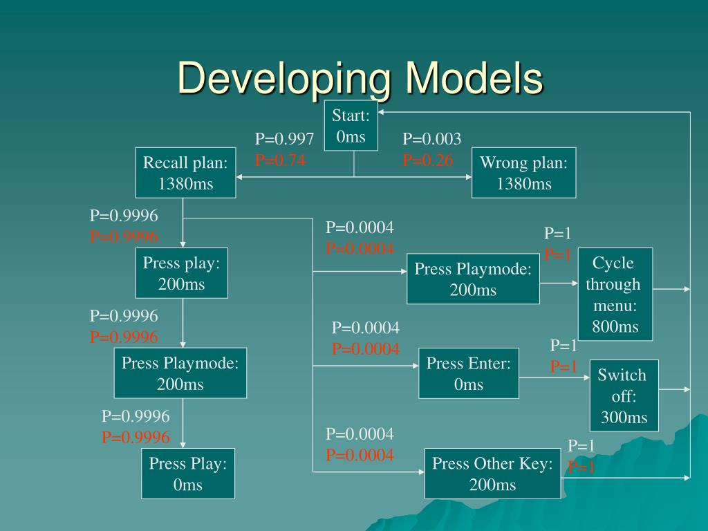 Developing Models