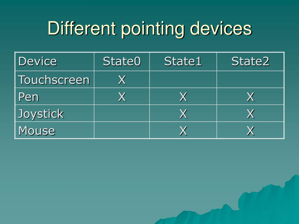 Different pointing devices