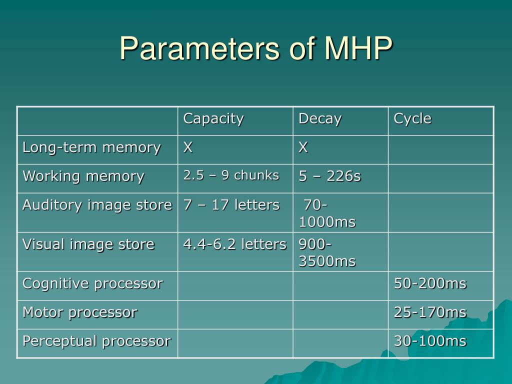Parameters of MHP