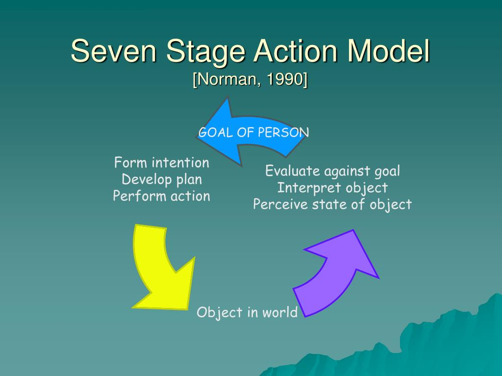 Seven Stage Action Model