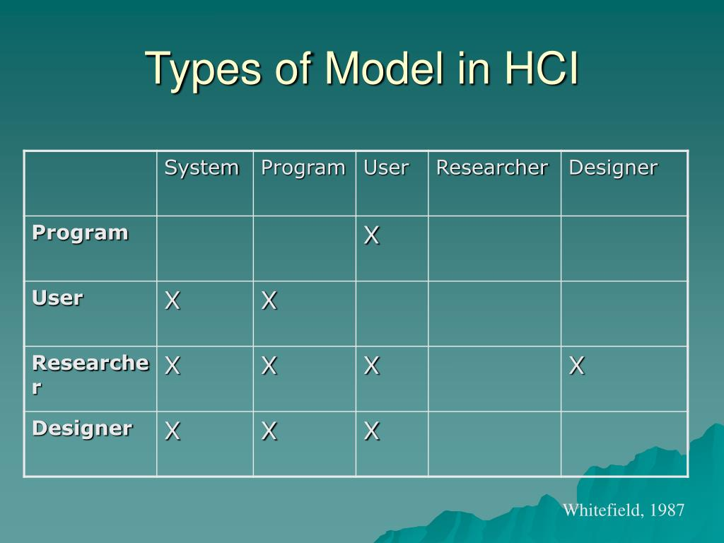 Types of Model in HCI